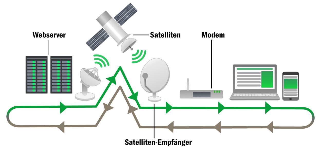 Übertragung Satelliten-Internet
