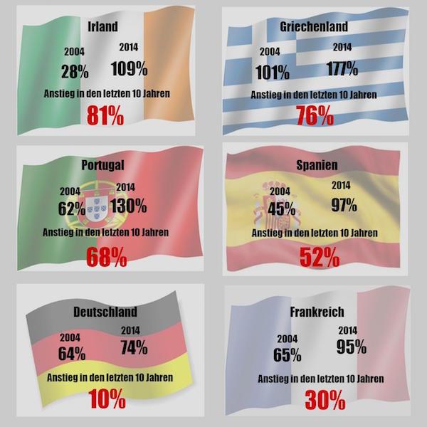 Wann Ist Deutschland Schuldenfrei