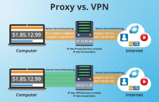 Unterschied Proxy VPN