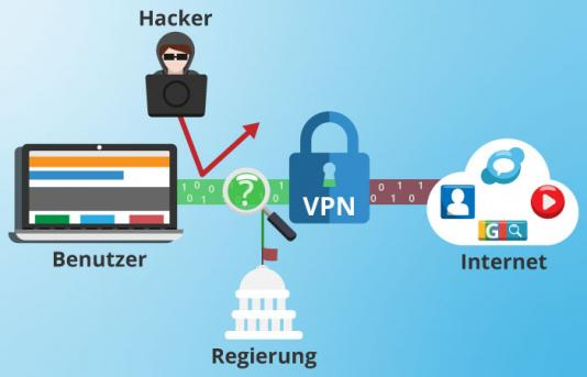 Funktionsweise VPN Software